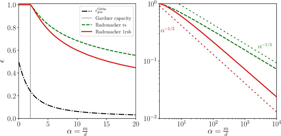 Figure 1 for Rademacher complexity and spin glasses: A link between the replica and statistical theories of learning
