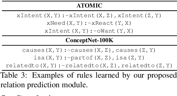 Figure 4 for Neural-Symbolic Commonsense Reasoner with Relation Predictors