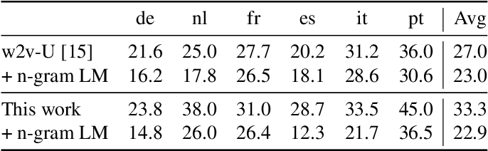 Figure 3 for Simple and Effective Zero-shot Cross-lingual Phoneme Recognition