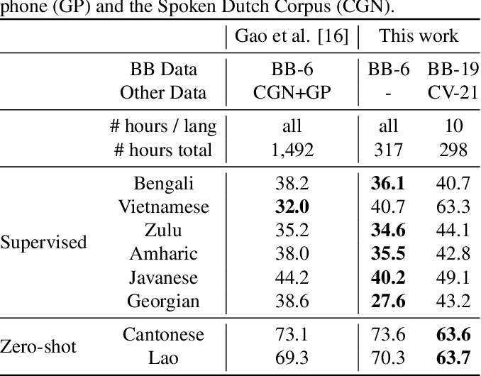 Figure 4 for Simple and Effective Zero-shot Cross-lingual Phoneme Recognition