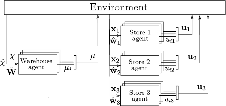 Figure 3 for Reinforcement Learning for Multi-Product Multi-Node Inventory Management in Supply Chains