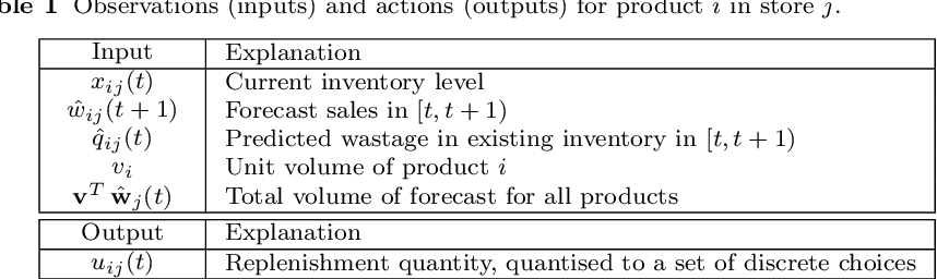 Figure 2 for Reinforcement Learning for Multi-Product Multi-Node Inventory Management in Supply Chains
