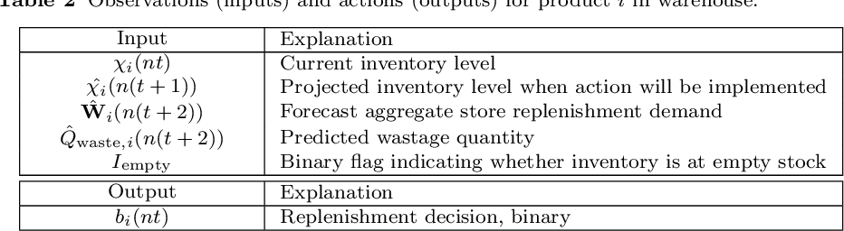 Figure 4 for Reinforcement Learning for Multi-Product Multi-Node Inventory Management in Supply Chains