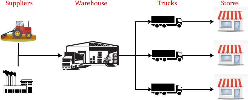 Figure 1 for Reinforcement Learning for Multi-Product Multi-Node Inventory Management in Supply Chains