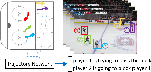 Figure 1 for Learning Person Trajectory Representations for Team Activity Analysis