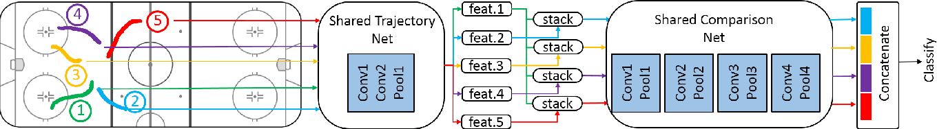 Figure 3 for Learning Person Trajectory Representations for Team Activity Analysis
