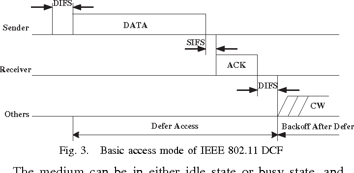 Figure 3 from Improve IEEE 802 11 MAC Performance with Collision