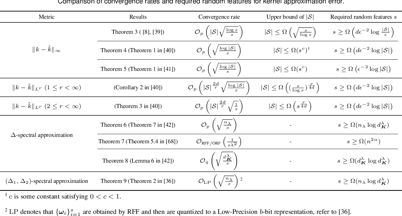 Figure 4 for Random Features for Kernel Approximation: A Survey in Algorithms, Theory, and Beyond