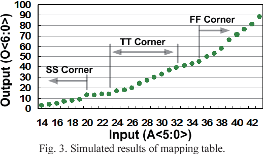 Figure 3 from A 0 3-V all digital crystal-less clock