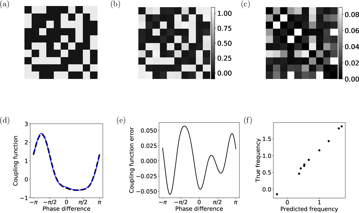 Figure 4 for Model reconstruction from temporal data for coupled oscillator networks