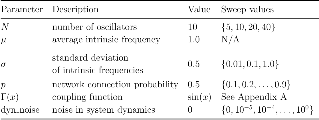 Figure 1 for Model reconstruction from temporal data for coupled oscillator networks