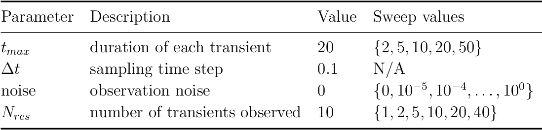 Figure 3 for Model reconstruction from temporal data for coupled oscillator networks