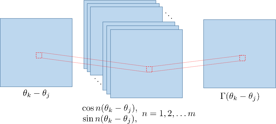 Figure 2 for Model reconstruction from temporal data for coupled oscillator networks