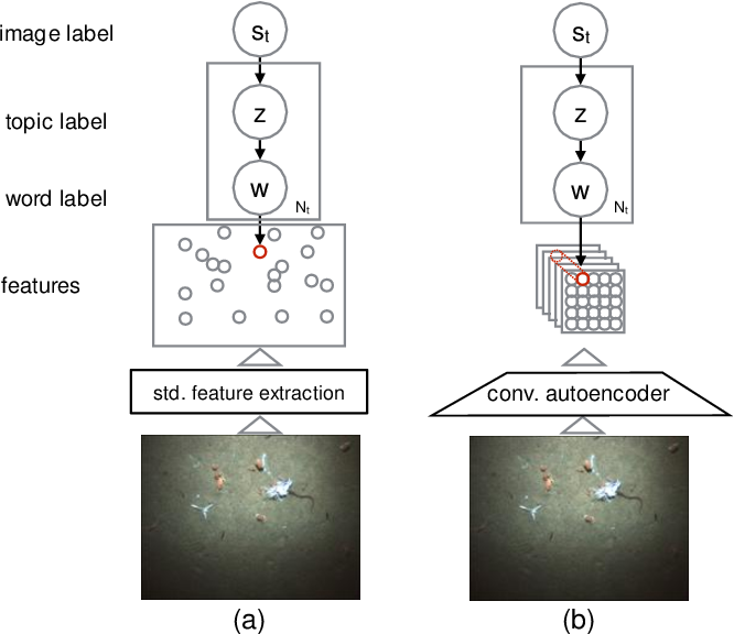 Figure 1 for Feature discovery and visualization of robot mission data using convolutional autoencoders and Bayesian nonparametric topic models