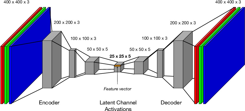 Figure 2 for Feature discovery and visualization of robot mission data using convolutional autoencoders and Bayesian nonparametric topic models