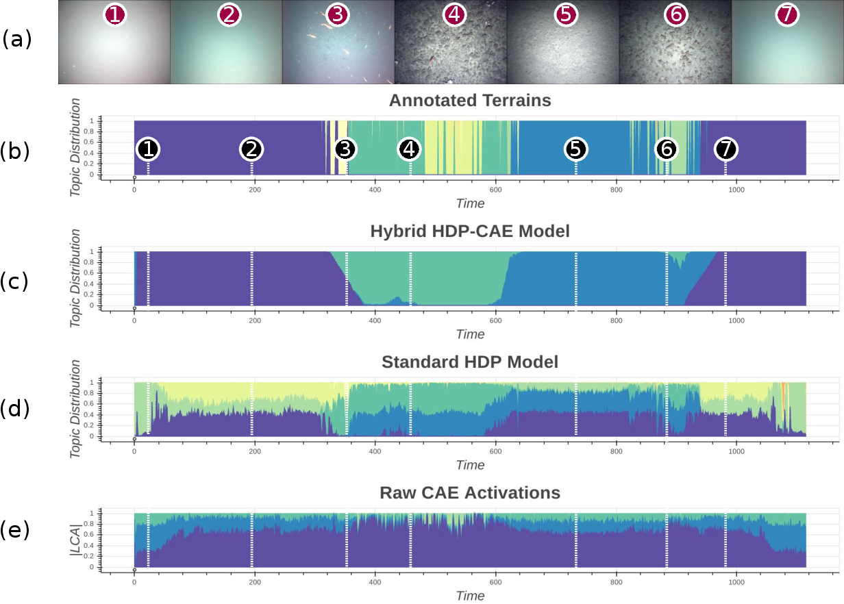 Figure 3 for Feature discovery and visualization of robot mission data using convolutional autoencoders and Bayesian nonparametric topic models