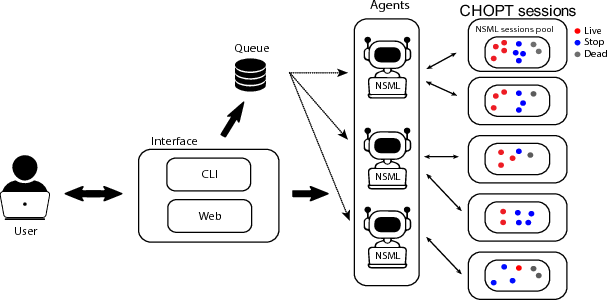 Figure 1 for CHOPT : Automated Hyperparameter Optimization Framework for Cloud-Based Machine Learning Platforms
