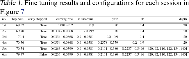 Figure 2 for CHOPT : Automated Hyperparameter Optimization Framework for Cloud-Based Machine Learning Platforms