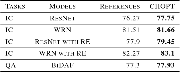 Figure 4 for CHOPT : Automated Hyperparameter Optimization Framework for Cloud-Based Machine Learning Platforms