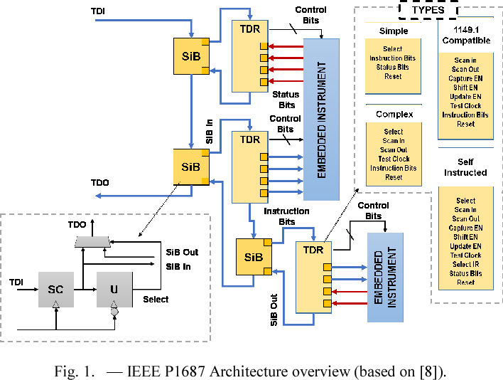 An I2C based mixed-signal test and measurement