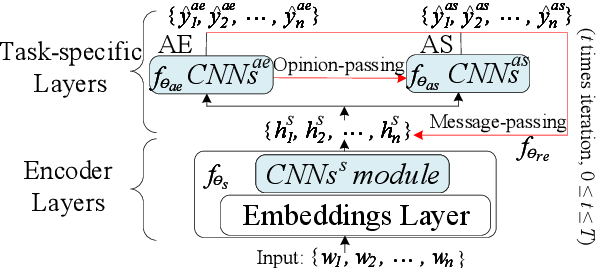 Figure 3 for A Dependency Syntactic Knowledge Augmented Interactive Architecture for End-to-End Aspect-based Sentiment Analysis