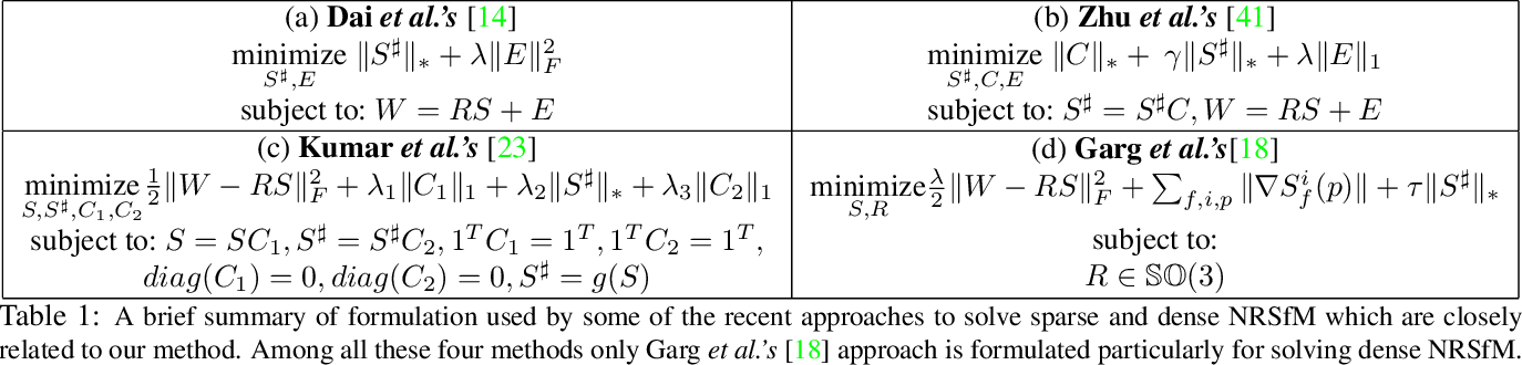 Figure 2 for Scalable Dense Non-rigid Structure-from-Motion: A Grassmannian Perspective
