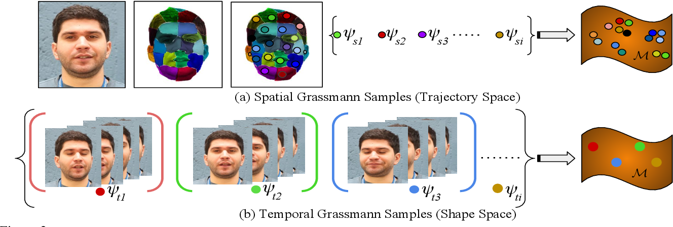 Figure 3 for Scalable Dense Non-rigid Structure-from-Motion: A Grassmannian Perspective
