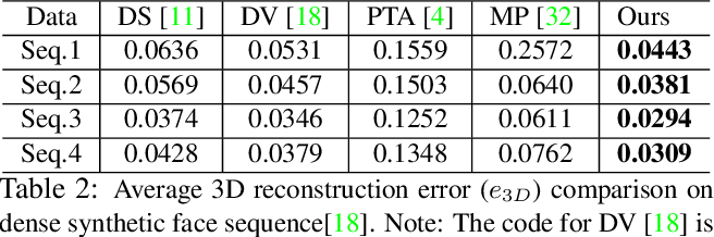 Figure 4 for Scalable Dense Non-rigid Structure-from-Motion: A Grassmannian Perspective