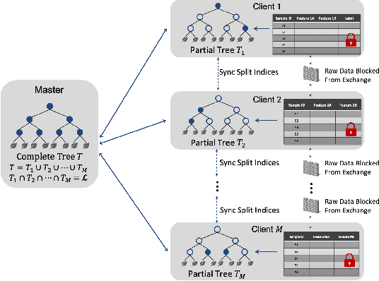 Figure 3 for Federated Forest
