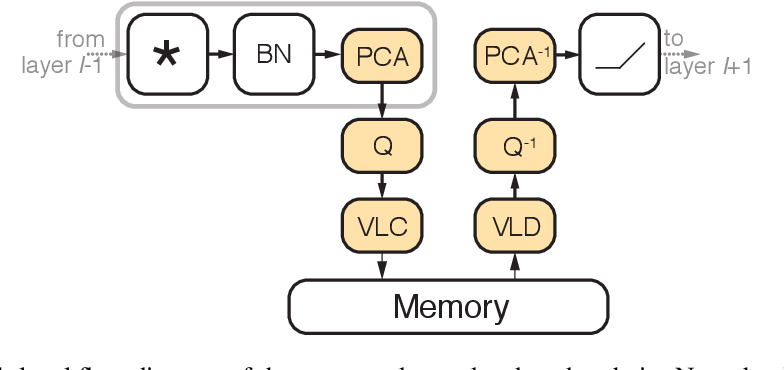Figure 1 for Feature Map Transform Coding for Energy-Efficient CNN Inference