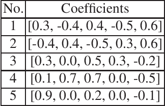 Figure 2 for Autoregressive-Model-Based Methods for Online Time Series Prediction with Missing Values: an Experimental Evaluation