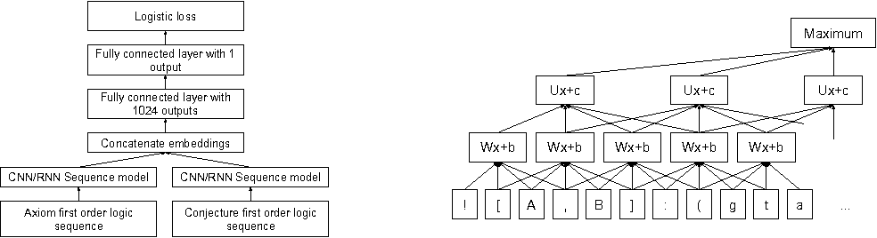 Figure 3 for DeepMath - Deep Sequence Models for Premise Selection