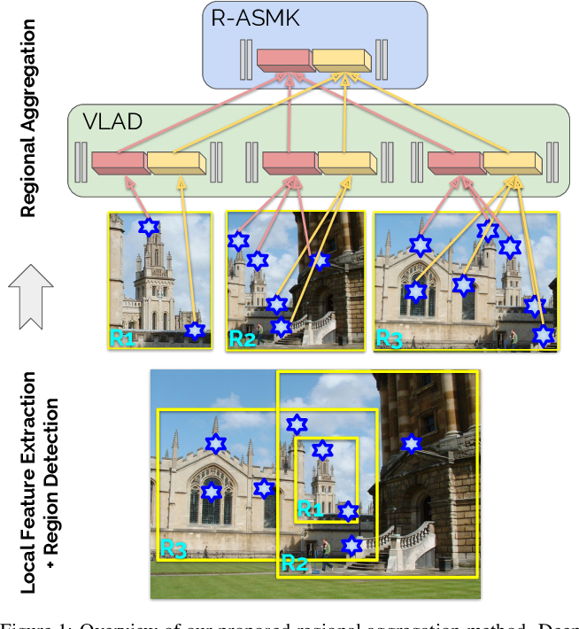 Figure 1 for Detect-to-Retrieve: Efficient Regional Aggregation for Image Search