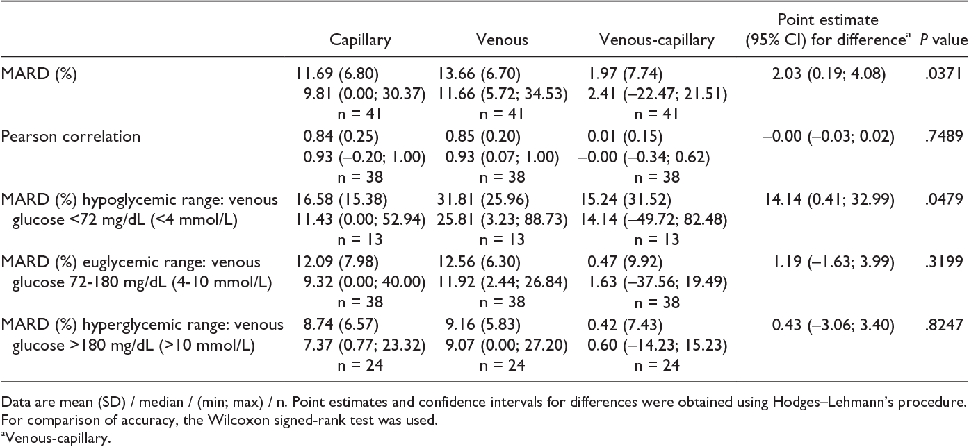 Table 3 From Assessing The Accuracy Of Continuous Glucose Monitoring
