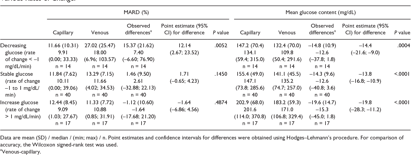 Table 5 From Assessing The Accuracy Of Continuous Glucose Monitoring