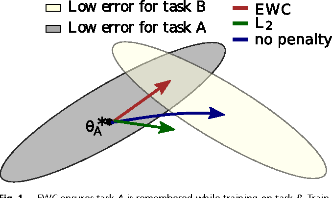 Figure 1 for Overcoming catastrophic forgetting in neural networks