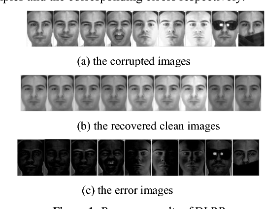 Figure 1 for Collaborative representation-based robust face recognition by discriminative low-rank representation