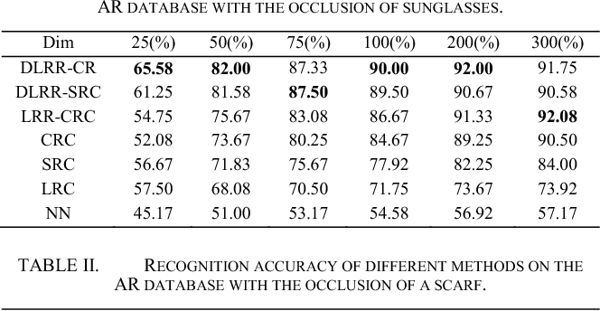 Figure 4 for Collaborative representation-based robust face recognition by discriminative low-rank representation
