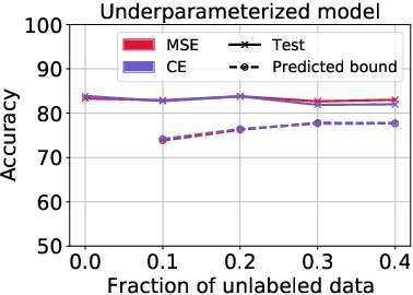 Figure 4 for RATT: Leveraging Unlabeled Data to Guarantee Generalization