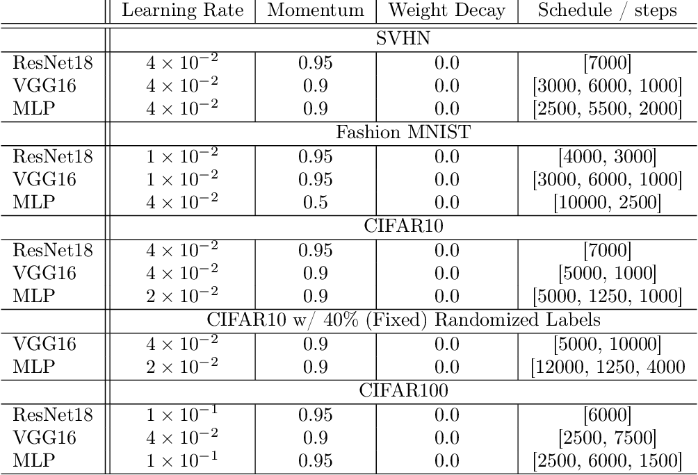 Figure 2 for Deep Learning Through the Lens of Example Difficulty