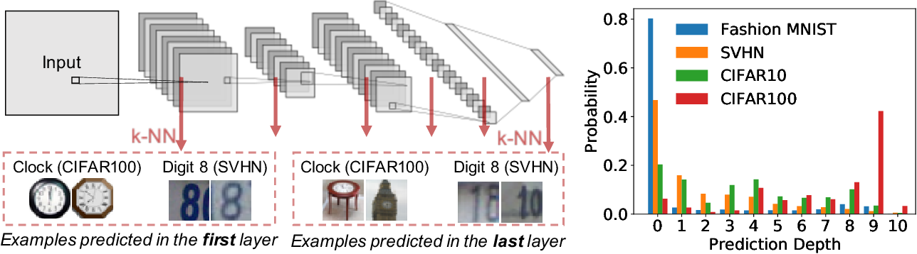 Figure 1 for Deep Learning Through the Lens of Example Difficulty