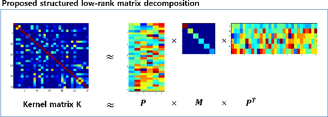 Fig. 1. A graphical illustration of the proposed method. A kernel matrix K can be approximated by multiplication of P , M , and PT . We can perform prediction of future motions of moving objects using AR-GP based on the rank reduced kernel matrix.