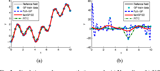Fig. 2. Simulation results on a synthetic example. (a) No outliers. (b) 30% outliers.