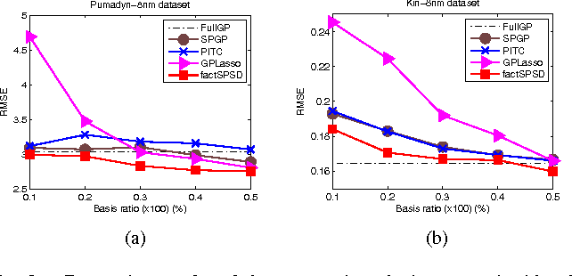 Fig. 3. Regression results of the proposed method compared with other GP methods according to basis conditions for two benchmark data sets: (a) Pumadyn-8nm, (b) Kin-8nm.