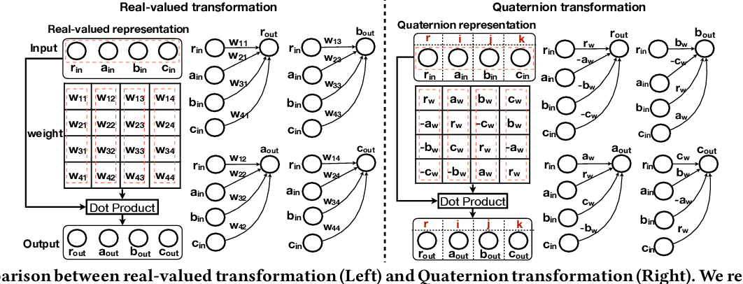 Figure 3 for Quaternion-Based Self-Attentive Long Short-Term User Preference Encoding for Recommendation