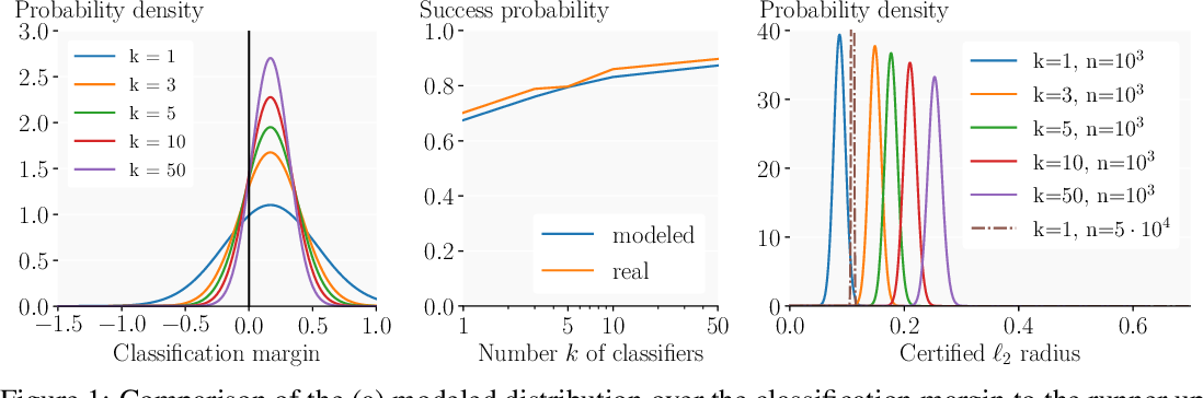 Figure 1 for Boosting Randomized Smoothing with Variance Reduced Classifiers
