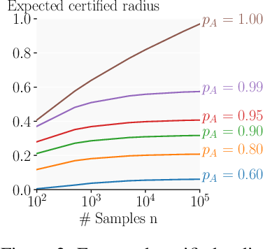 Figure 3 for Boosting Randomized Smoothing with Variance Reduced Classifiers