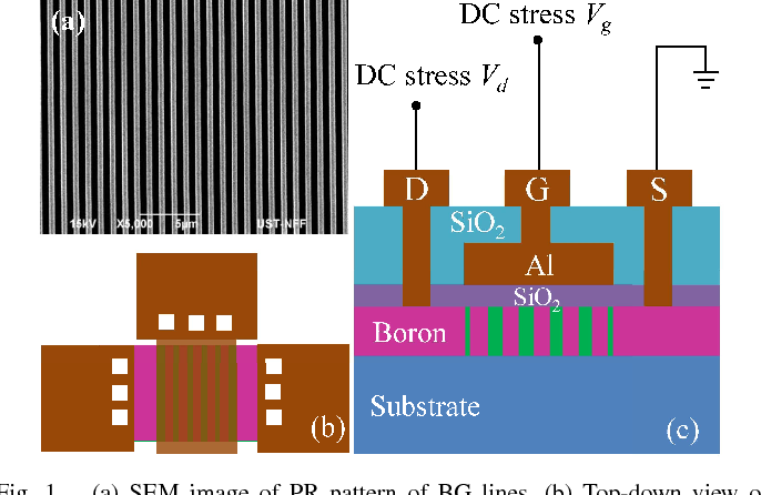 Fig. 1. (a) SEM image of PR pattern of BG lines. (b) Top-down view of a BG poly-Si TFT. (c) Cross-sectional schematic of a BG poly-Si TFT and stress conditions.
