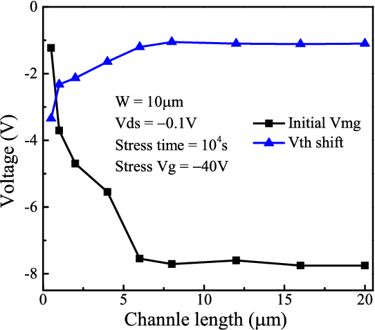 Fig. 8. Vmg dependent on L before NBT stress and Vth shift dependent on L after NBT stress in normal poly-Si TFTs.