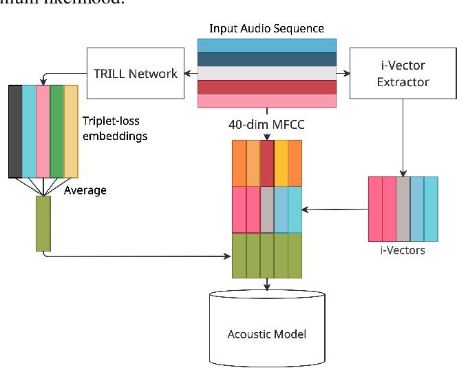 Figure 1 for Scenario Aware Speech Recognition: Advancements for Apollo Fearless Steps & CHiME-4 Corpora